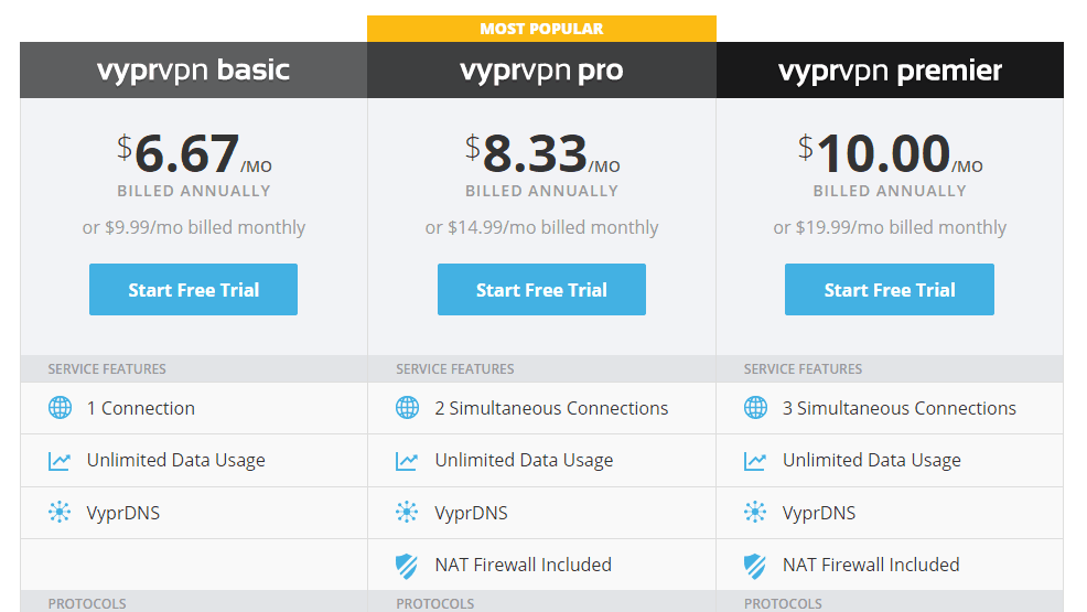 vyprcost